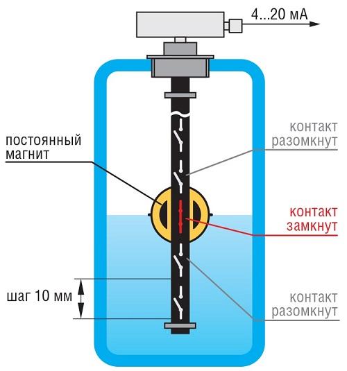 Датчики уровня поплавковые ОВЕН ПДУ и ПДУ-И