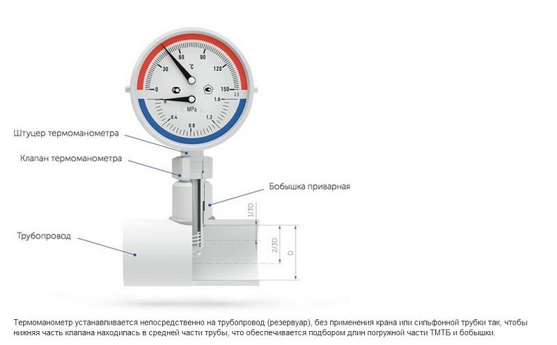 Термоманометры с осевым присоединением